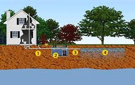 Septic System Diagrams English Sewage Disposal Inc